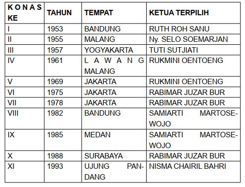 tabel kongres nasional IBI